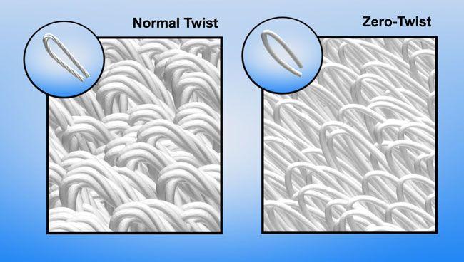 Zero Twist Yarn